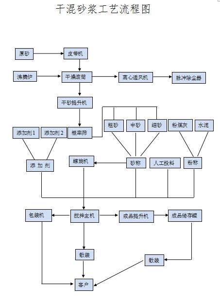 干混砂浆工艺流程图